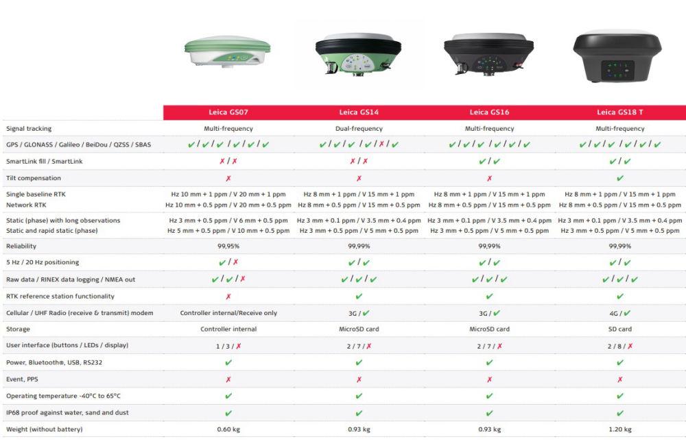 Сравнение приемников Leica GS07 - GS14 - GS16 - GS18